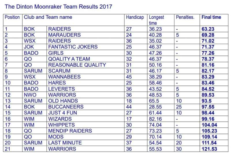 2017 07 02 Sarum Oc Relay Results