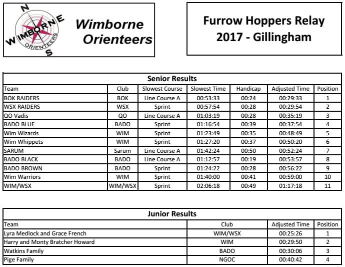 2017 07 09 Wim Furrow Results